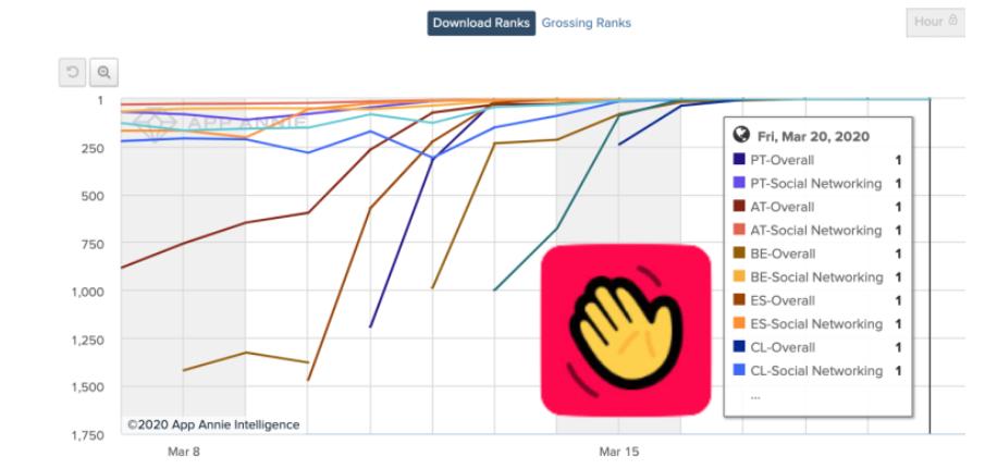 image Houseparty è l'app social n.1 in Italia